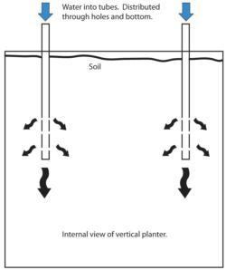 Irrigation system - original